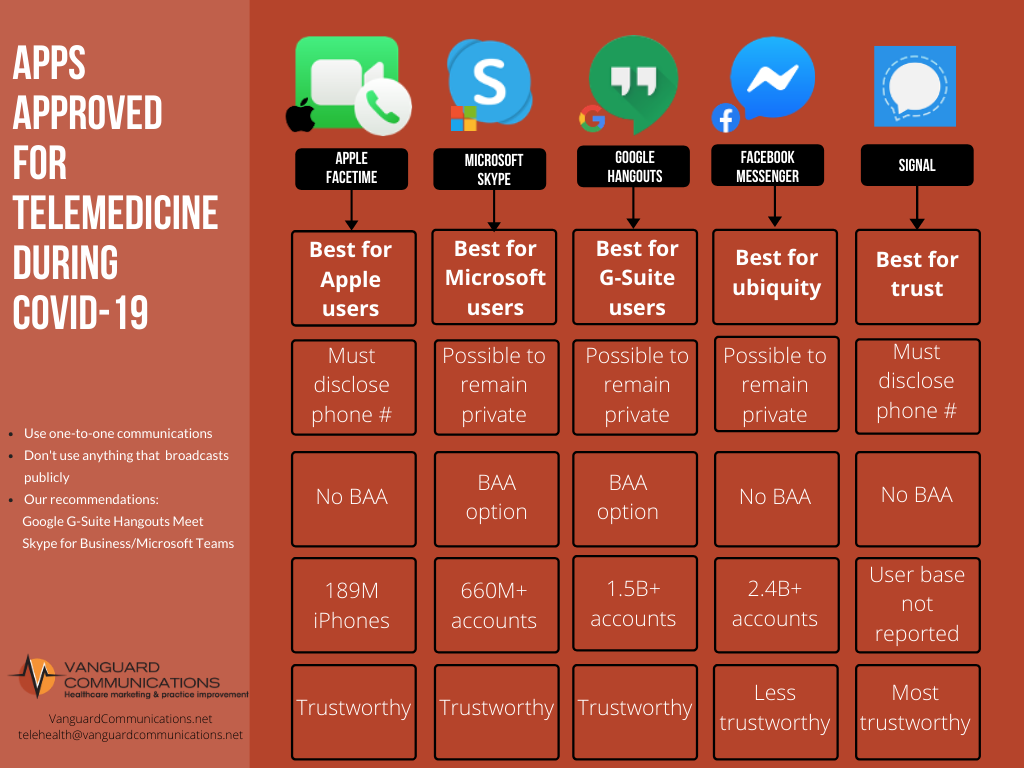 Comparison of apps to video chat with doctor | Vanguard Communications | Denver, CO | San Jose, CA