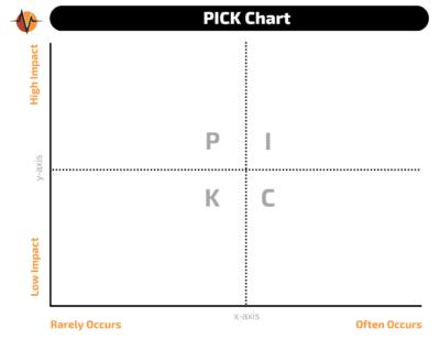 Basic PICK chart for medical process problem solving | Vanguard Communications | Denver, CO | San Jose, CA | Jacksonville, FL