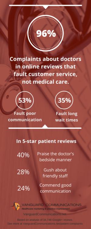 People show less love for doctors online | Vanguard Communications | Denver, CO | San Jose, CA