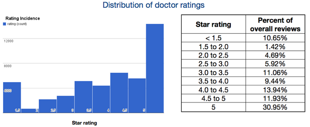 Distribution of doctor ratings