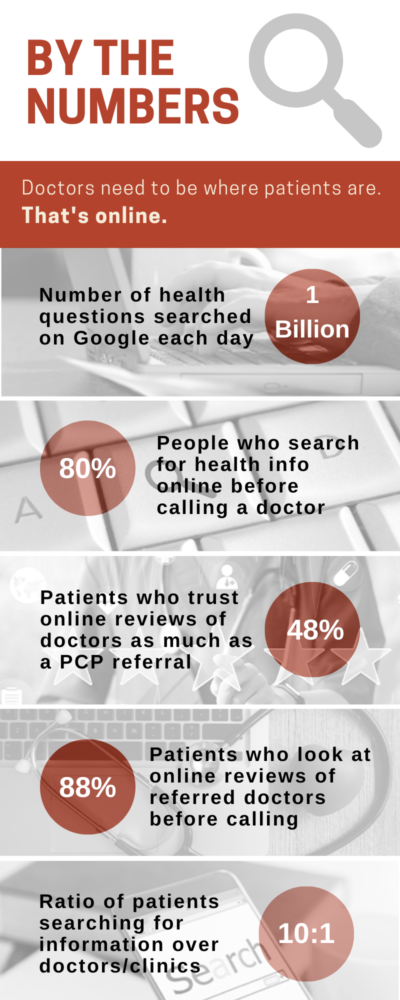 Graphic explaining why doctors should be online to attract new patients | Denver, CO | San Jose, CA | Jacksonville, FL