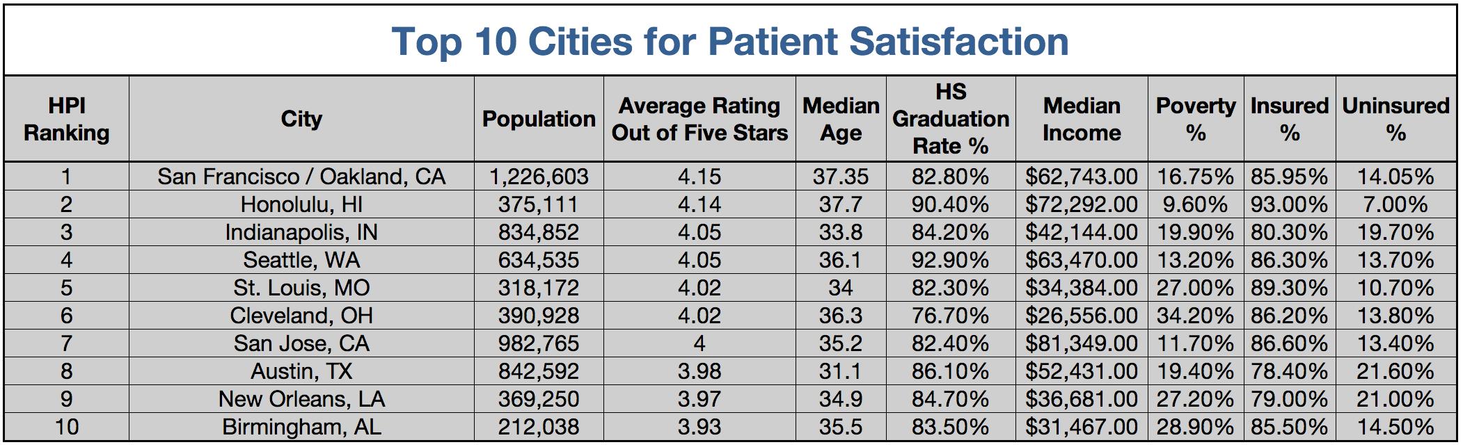 Top 10 Cities for Patient Satisfaction