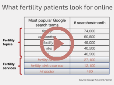 Smart Doctors Use Medical SEO to Attract New Patients