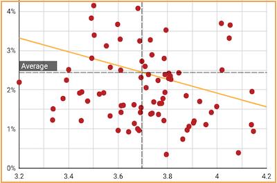 Data: Patient Satisfaction Score vs COVID-19 Deaths   Vanguard Communications   Denver, CO