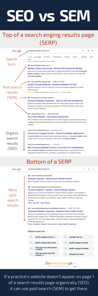 Infographic showing the difference between paid SEM (search engine marketing) and organic search results   Denver, CO   San Jose, CA   Jacksonville, FL