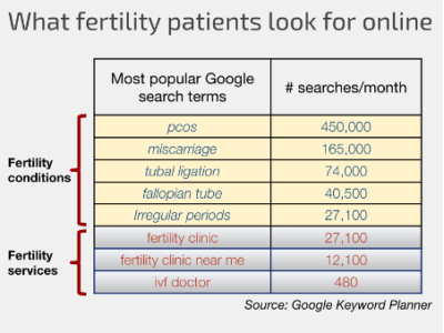 Medical SEO average count for fertility conditions | Vanguard Communications | Denver, CO | San Jose, CA