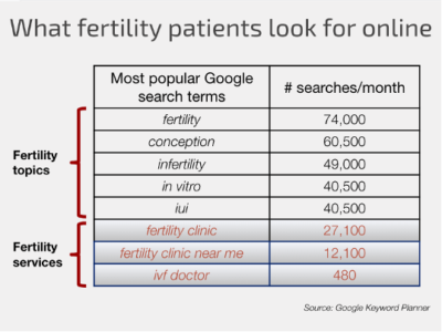 Medical SEO search terms for fertility | Vanguard Communications | Denver, CO | San Jose, CA