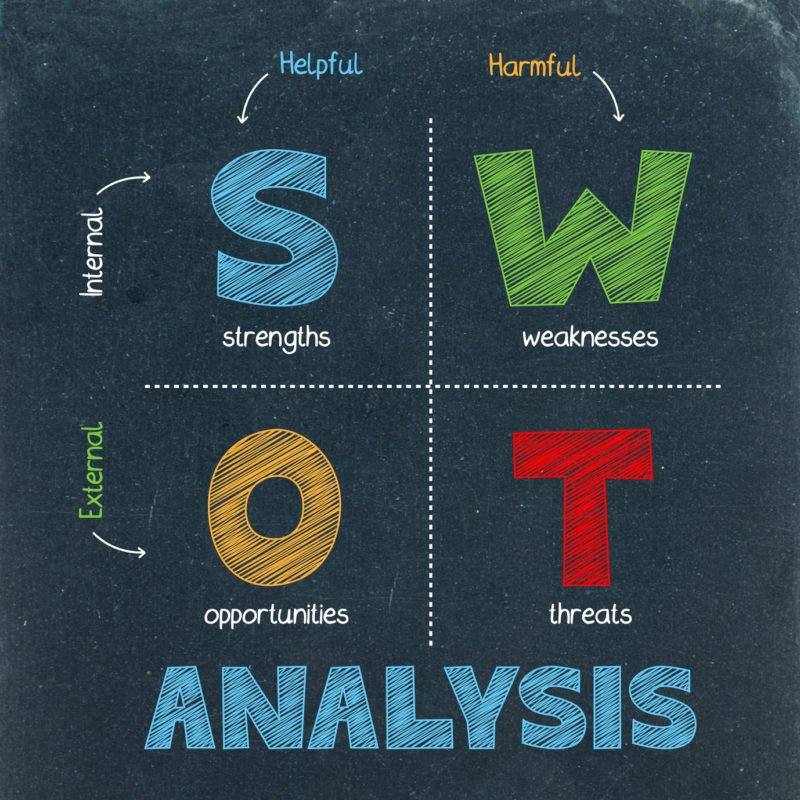 SWOT Analysis   Create a Marketing Plan